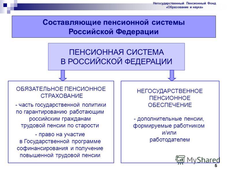 5 Составляющие пенсионной системы Российской Федерации ПЕНСИОННАЯ СИСТЕМА В РОССИЙСКОЙ ФЕДЕРАЦИИ ОБЯЗАТЕЛЬНОЕ ПЕНСИОННОЕ СТРАХОВАНИЕ - часть государственной политики по гарантированию работающим российским гражданам трудовой пенсии по старости - прав