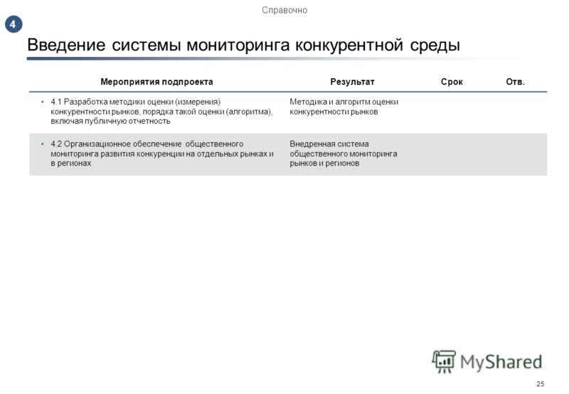 24 Внедрение структуры ОРВ и механизма обратной связи Мероприятия подпроектаРезультатСрокОтв. 3.1 Распространение предмета ОРВ на оценку конкуренции (на базе методики ОЭСР). Поэтапное внедрение механизма «ОРВ-конкуренция» 3.2 Запуск программы ОРВ на