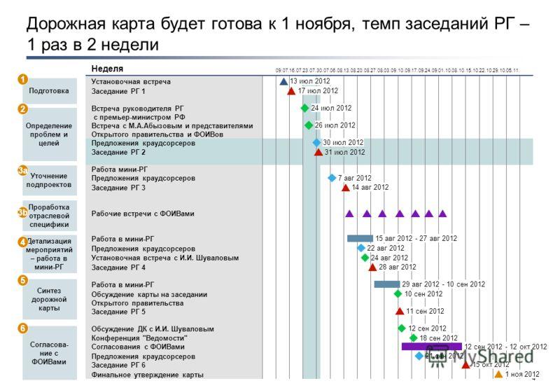 3 План-график разработки дорожной карты
