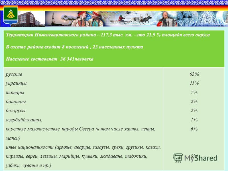 Территория Нижневартовского района – 117,3 тыс. км. –это 21,9 % площади всего округа В состав района входят 8 поселений, 23 населенных пункта Население составляет 36 341человека русские украинцы татары башкиры белорусы азербайджанцы, коренные малочис