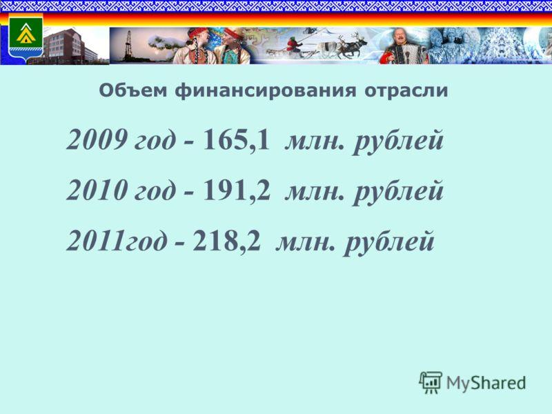 Объем финансирования отрасли 2009 год - 165,1 млн. рублей 2010 год - 191,2 млн. рублей 2011год - 218,2 млн. рублей