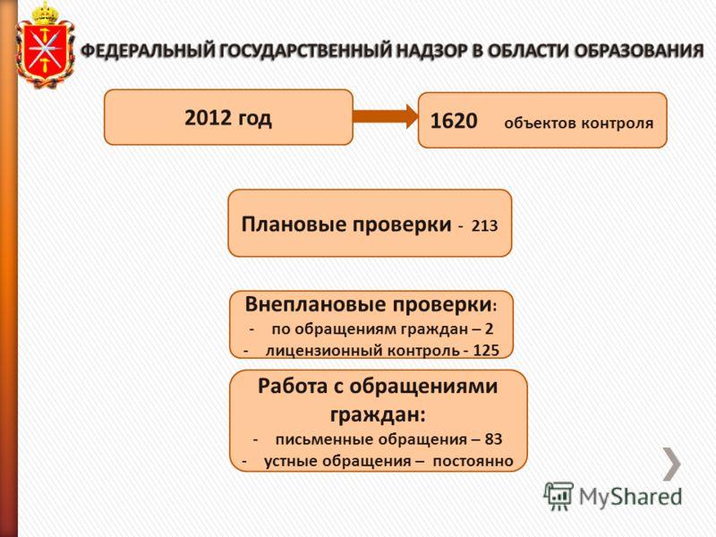 2012 год 1620 объектов контроля Внеплановые проверки : -по обращениям граждан – 2 -лицензионный контроль - 125 Плановые проверки - 213 Работа с обращениями граждан: -письменные обращения – 83 -устные обращения – постоянно
