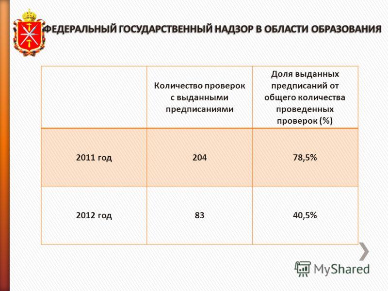 Количество проверок с выданными предписаниями Доля выданных предписаний от общего количества проведенных проверок (%) 2011 год20478,5% 2012 год8340,5%