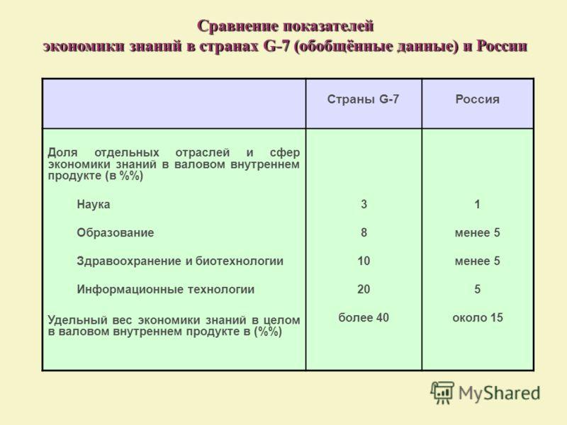 Сравнение показателей экономики знаний в странах G-7 (обобщённые данные) и России Страны G-7Россия Доля отдельных отраслей и сфер экономики знаний в валовом внутреннем продукте (в %) Наука Образование Здравоохранение и биотехнологии Информационные те