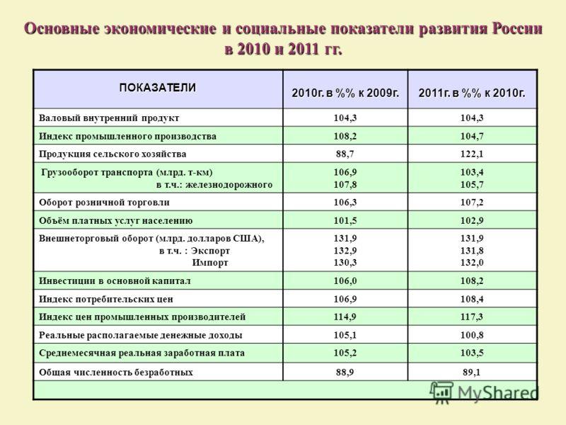 Основные экономические и социальные показатели развития России в 2010 и 2011 гг. ПОКАЗАТЕЛИ 2010г. в % к 2009г. 2011г. в % к 2010г. Валовый внутренний продукт104,3 Индекс промышленного производства108,2104,7 Продукция сельского хозяйства88,7122,1 Гру