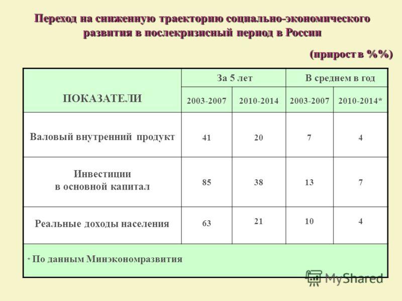 Переход на сниженную траекторию социально-экономического развития в послекризисный период в России (прирост в %) ПОКАЗАТЕЛИ За 5 лет В среднем в год 2003-20072010-20142003-20072010-2014* Валовый внутренний продукт 41 2020 74 Инвестиции в основной кап