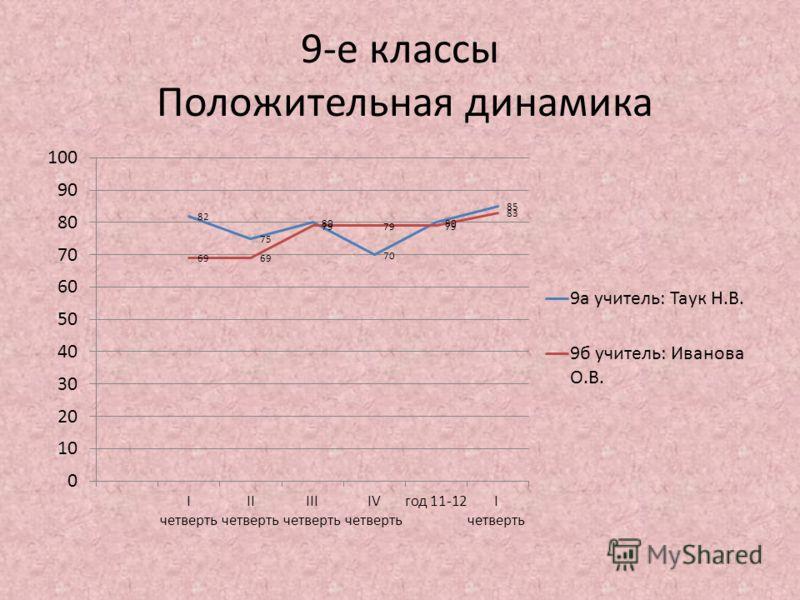 9-е классы Положительная динамика