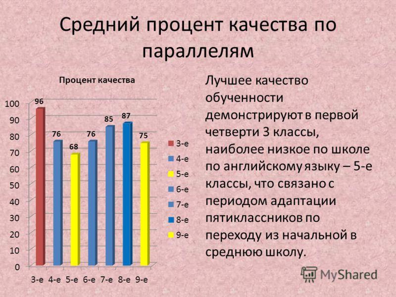 Средний процент качества по параллелям Лучшее качество обученности демонстрируют в первой четверти 3 классы, наиболее низкое по школе по английскому языку – 5-е классы, что связано с периодом адаптации пятиклассников по переходу из начальной в средню