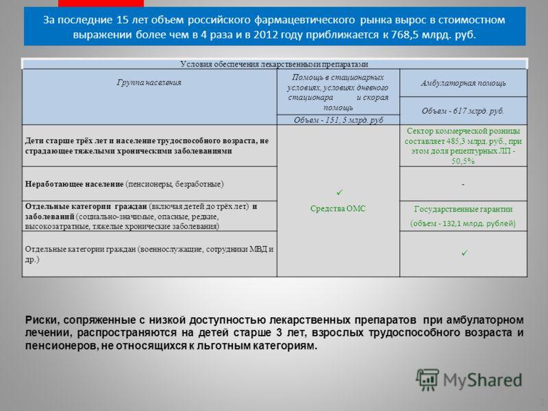 Существующие проблемы в системе лекарственного обеспечения 2 несовершенство контрольно-разрешительной системы обращения лекарственных средств присутствие на российском рынке лекарственных препаратов без доказательного подтверждения эффективности; вар