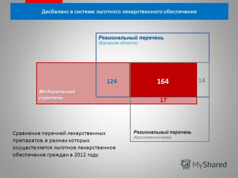Дисбаланс в системе льготного лекарственного обеспечения 5 Фактический уровень льготного лекарственного обеспечения руб. на человека в месяц