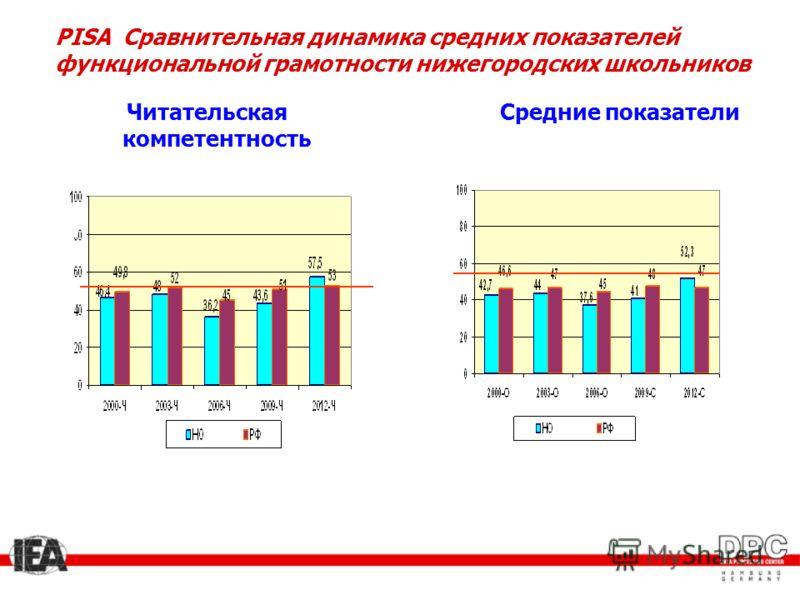РISА Сравнительная динамика средних показателей функциональной грамотности нижегородских школьников Читательская компетентность Средние показатели
