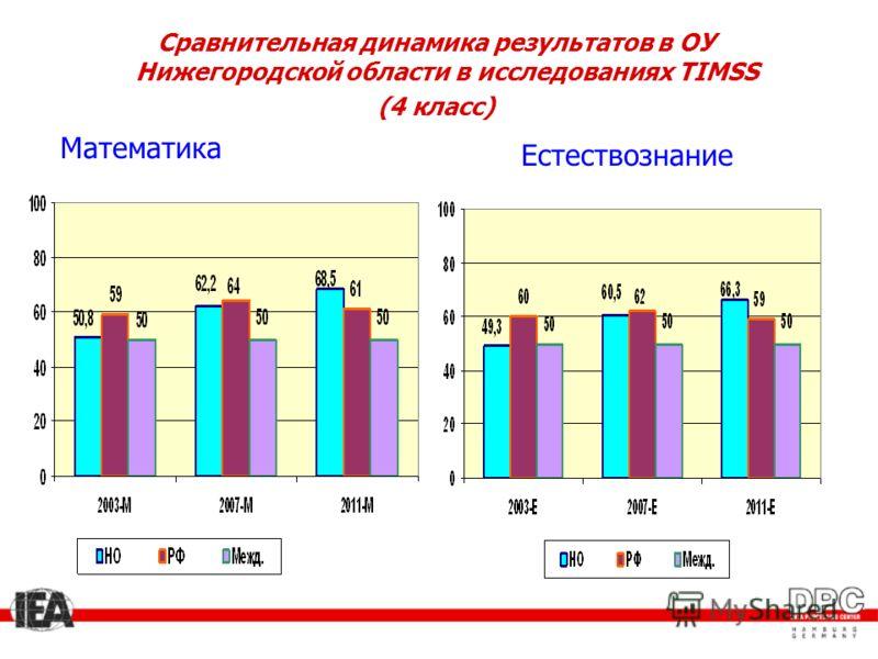 Математика Естествознание Сравнительная динамика результатов в ОУ Нижегородской области в исследованиях TIMSS (4 класс)