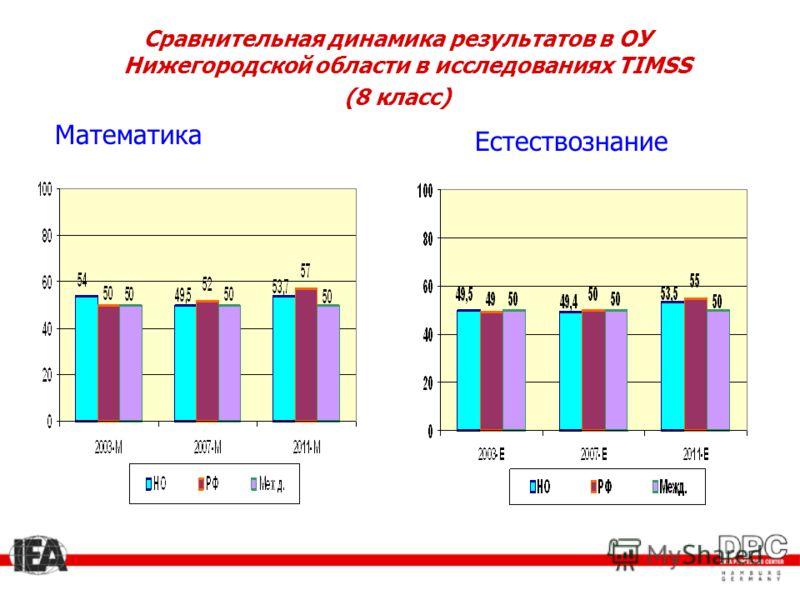 Математика Естествознание Сравнительная динамика результатов в ОУ Нижегородской области в исследованиях TIMSS (8 класс)