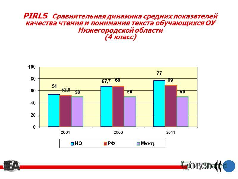 PIRLS Сравнительная динамика средних показателей качества чтения и понимания текста обучающихся ОУ Нижегородской области (4 класс)