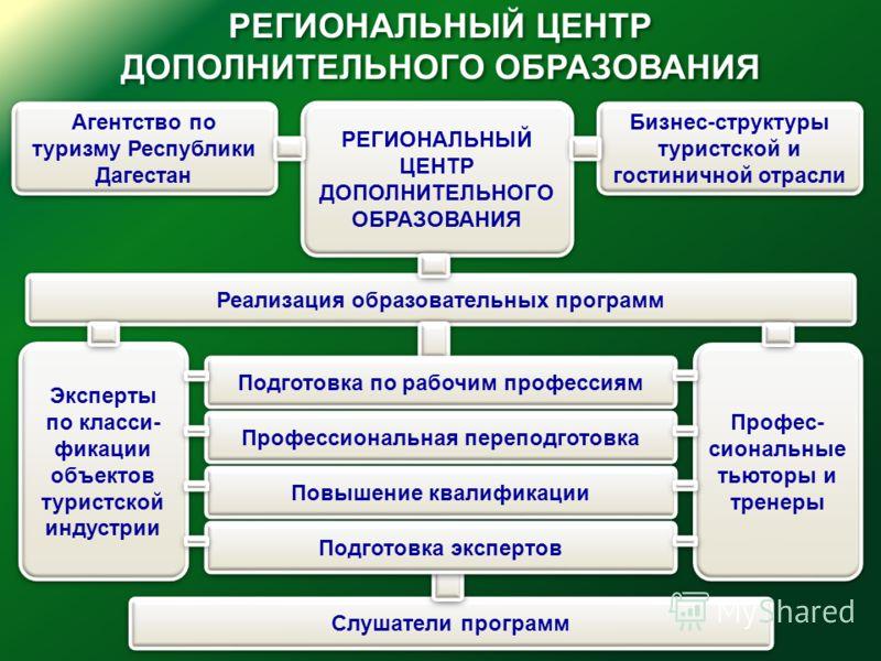 РЕГИОНАЛЬНЫЙ ЦЕНТР ДОПОЛНИТЕЛЬНОГО ОБРАЗОВАНИЯ РЕГИОНАЛЬНЫЙ ЦЕНТР ДОПОЛНИТЕЛЬНОГО ОБРАЗОВАНИЯ РЕГИОНАЛЬНЫЙ ЦЕНТР ДОПОЛНИТЕЛЬНОГО ОБРАЗОВАНИЯ Бизнес-структуры туристской и гостиничной отрасли Агентство по туризму Республики Дагестан Реализация образов