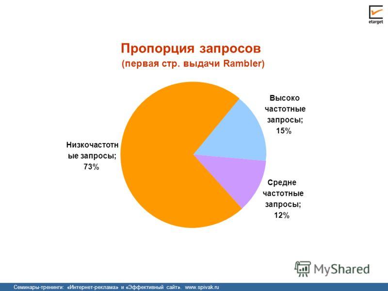 Семинары-тренинги: «Интернет-реклама» и «Эффективный сайт». www.spivak.ru Пропорция запросов (первая стр. выдачи Rambler) Высоко частотные запросы; 15% Средне частотные запросы; 12% Низкочастотн ые запросы; 73%