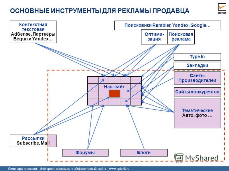Семинары-тренинги: «Интернет-реклама» и «Эффективный сайт». www.spivak.ru Тематические Авто, фото … Сайты Производителей Поисковики Rambler, Yandex, Google… Оптими- зация Поисковая реклама Контекстная текстовая AdSense, Партнёры Begun и Yandex… Наш с