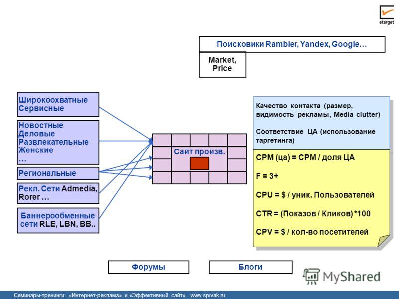 Семинары-тренинги: «Интернет-реклама» и «Эффективный сайт». www.spivak.ru Поисковики Rambler, Yandex, Google… Сайты Продавцов Cайт произв. Качество контакта (размер, видимость рекламы, Media clutter) Соответствие ЦА (использование таргетинга) Качеств