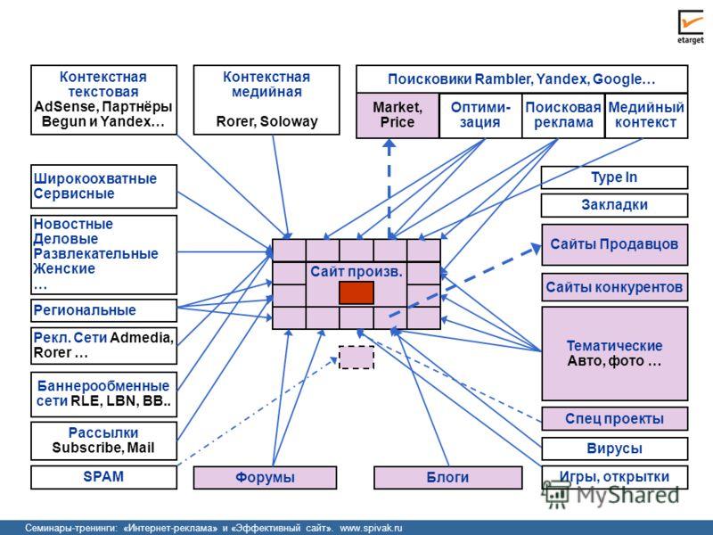 Семинары-тренинги: «Интернет-реклама» и «Эффективный сайт». www.spivak.ru Тематические Авто, фото … Сайты конкурентов Сайты Продавцов ФорумыБлоги Игры, открытки Поисковики Rambler, Yandex, Google… Оптими- зация Поисковая реклама Медийный контекст Mar