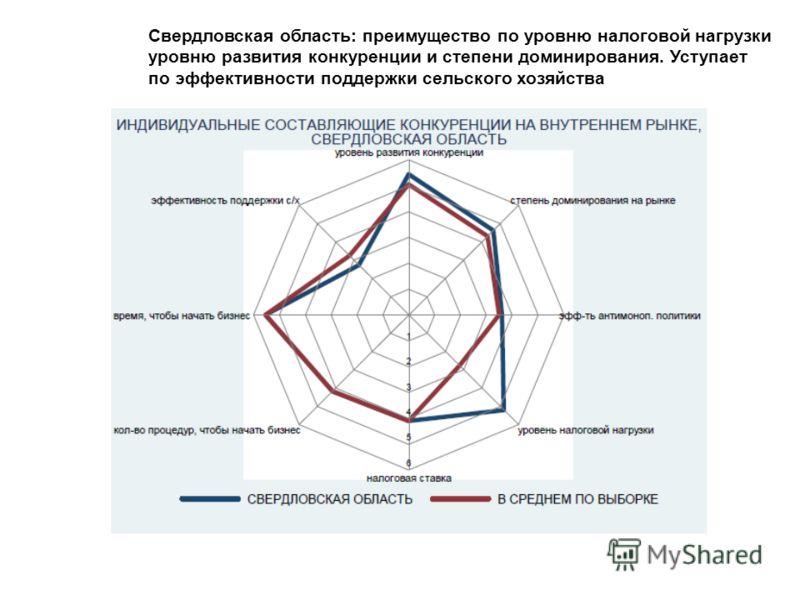 Свердловская область: преимущество по уровню налоговой нагрузки уровню развития конкуренции и степени доминирования. Уступает по эффективности поддержки сельского хозяйства