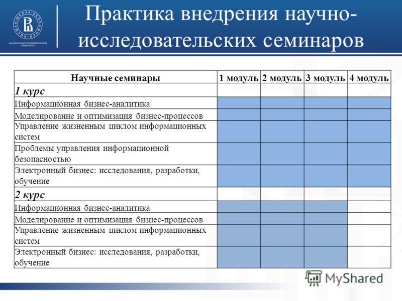 Практика внедрения научно- исследовательских семинаров Научные семинары1 модуль2 модуль3 модуль4 модуль 1 курс Информационная бизнес-аналитика Моделирование и оптимизация бизнес-процессов Управление жизненным циклом информационных систем Проблемы упр