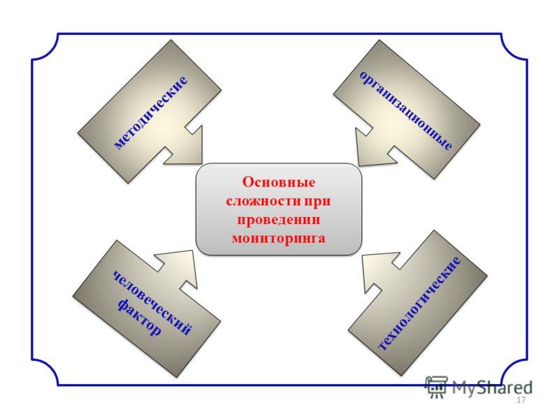17 Основные сложности при проведении мониторинга организационные методические человеческий фактор технологические
