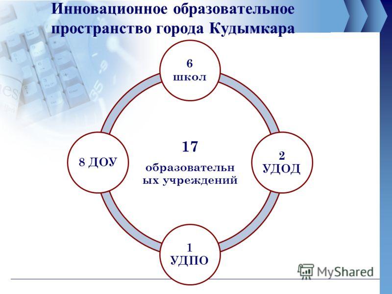 Инновационное образовательное пространство города Кудымкара 17 образовательн ых учреждений 6 школ 2 УДОД 1 УДПО 8 ДОУ