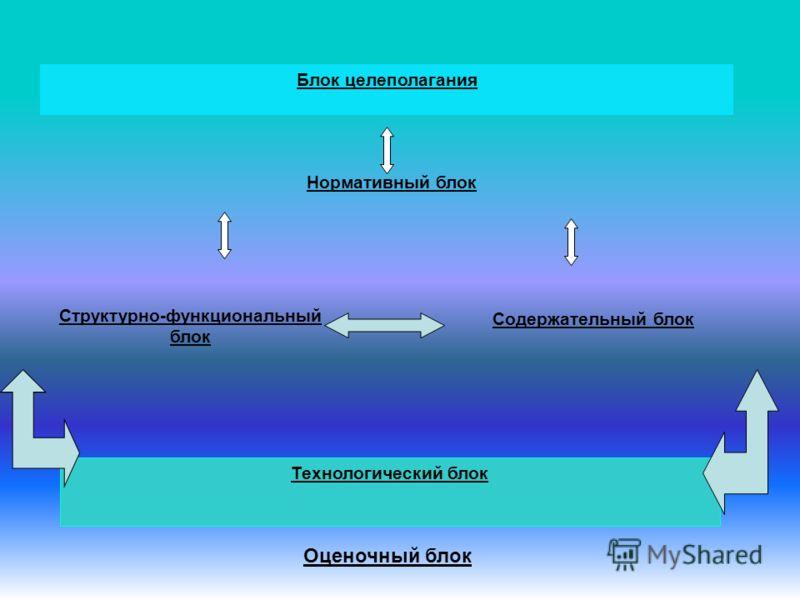 Блок целеполагания Нормативный блок Структурно-функциональный блок Содержательный блок Технологический блок Оценочный блок