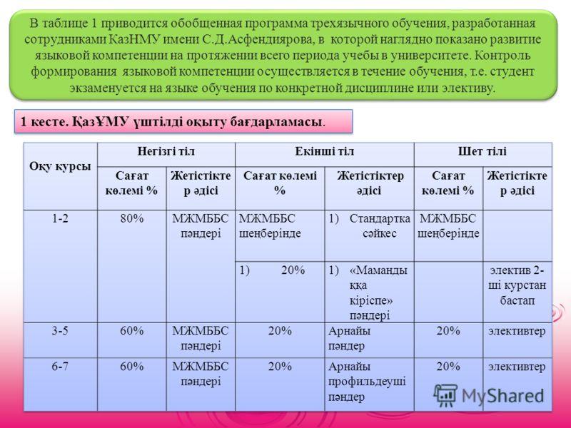 В таблице 1 приводится обобщенная программа трехязычного обучения, разработанная сотрудниками КазНМУ имени С.Д.Асфендиярова, в которой наглядно показано развитие языковой компетенции на протяжении всего периода учебы в университете. Контроль формиров