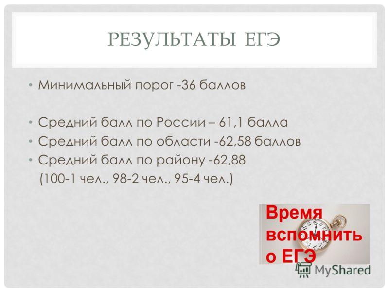 РЕЗУЛЬТАТЫ ЕГЭ Минимальный порог -36 баллов Средний балл по России – 61,1 балла Средний балл по области -62,58 баллов Средний балл по району -62,88 (100-1 чел., 98-2 чел., 95-4 чел.)