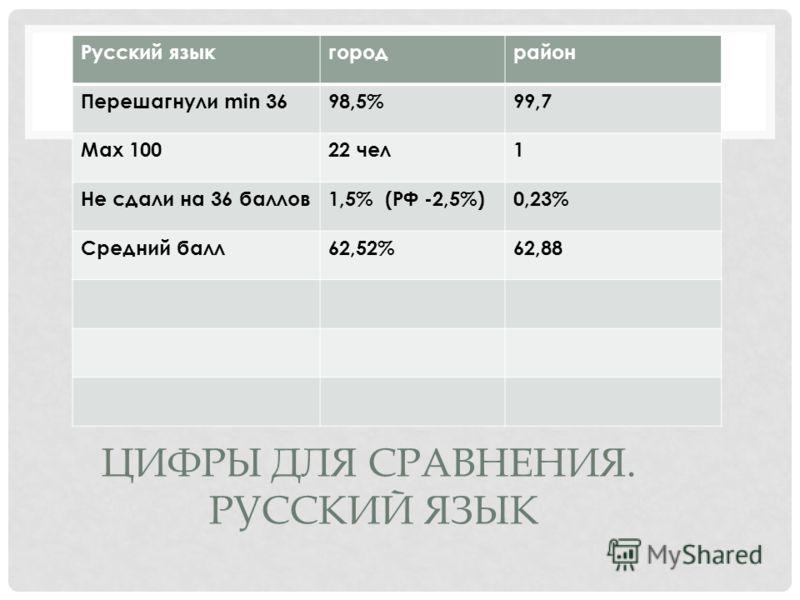 ЦИФРЫ ДЛЯ СРАВНЕНИЯ. РУССКИЙ ЯЗЫК Русский языкгородрайон Перешагнули min 3698,5%99,7 Max 10022 чел1 Не сдали на 36 баллов1,5% (РФ -2,5%)0,23% Средний балл62,52%62,88