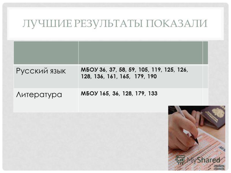 ЛУЧШИЕ РЕЗУЛЬТАТЫ ПОКАЗАЛИ Русский язык МБОУ 36, 37, 58, 59, 105, 119, 125, 126, 128, 136, 161, 165, 179, 190 Литература МБОУ 165, 36, 128, 179, 133