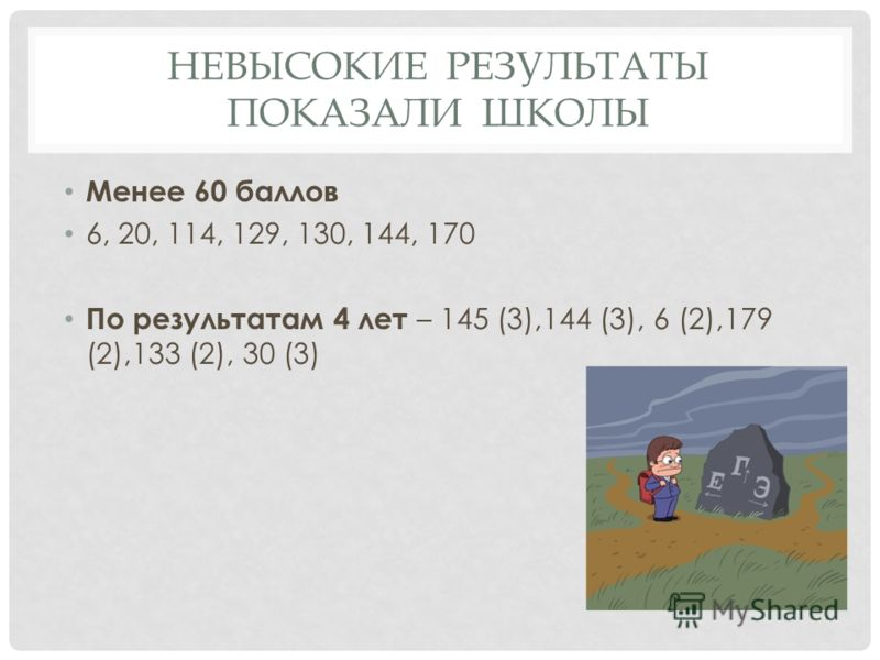 НЕВЫСОКИЕ РЕЗУЛЬТАТЫ ПОКАЗАЛИ ШКОЛЫ Менее 60 баллов 6, 20, 114, 129, 130, 144, 170 По результатам 4 лет – 145 (3),144 (3), 6 (2),179 (2),133 (2), 30 (3)