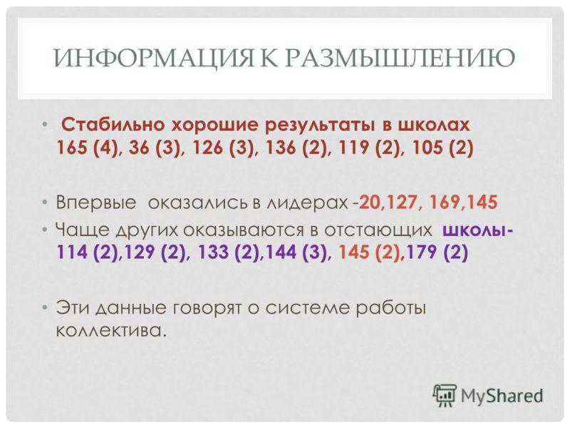 ИНФОРМАЦИЯ К РАЗМЫШЛЕНИЮ Стабильно хорошие результаты в школах 165 (4), 36 (3), 126 (3), 136 (2), 119 (2), 105 (2) Впервые оказались в лидерах - 20,127, 169,145 Чаще других оказываются в отстающих школы- 114 (2),129 (2), 133 (2),144 (3), 145 (2),179