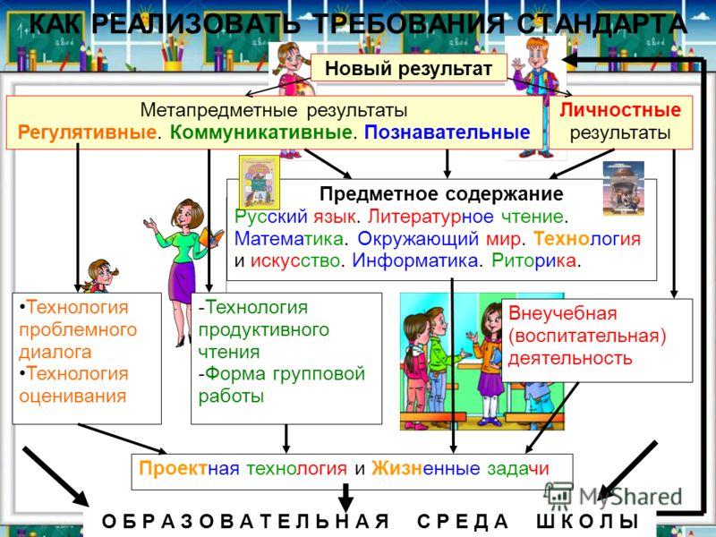 КАК РЕАЛИЗОВАТЬ ТРЕБОВАНИЯ СТАНДАРТА Метапредметные результаты Регулятивные. Коммуникативные. Познавательные Новый результат Предметное содержание Русский язык. Литературное чтение. Математика. Окружающий мир. Технология и искусство. Информатика. Рит