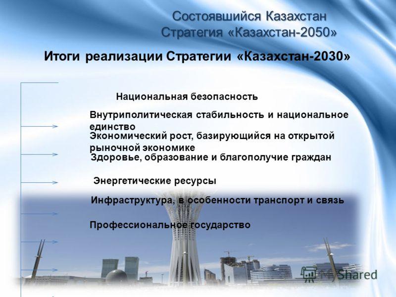 Итоги реализации Стратегии «Казахстан-2030» Состоявшийся Казахстан Стратегия «Казахстан-2050» Внутриполитическая стабильность и национальное единство Экономический рост, базирующийся на открытой рыночной экономике Здоровье, образование и благополучие
