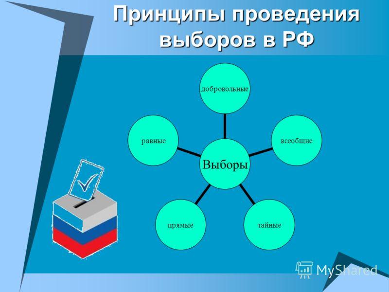 Принципы проведения выборов в РФ Выборы добровольныевсеобщиетайныепрямыеравные