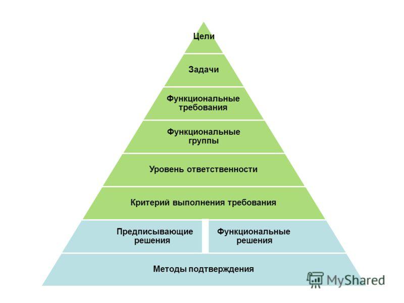 Цели Задачи Функциональные требования Функциональные группы Уровень ответственности Критерий выполнения требования Предписывающие Функциональные решения решения Методы подтверждения