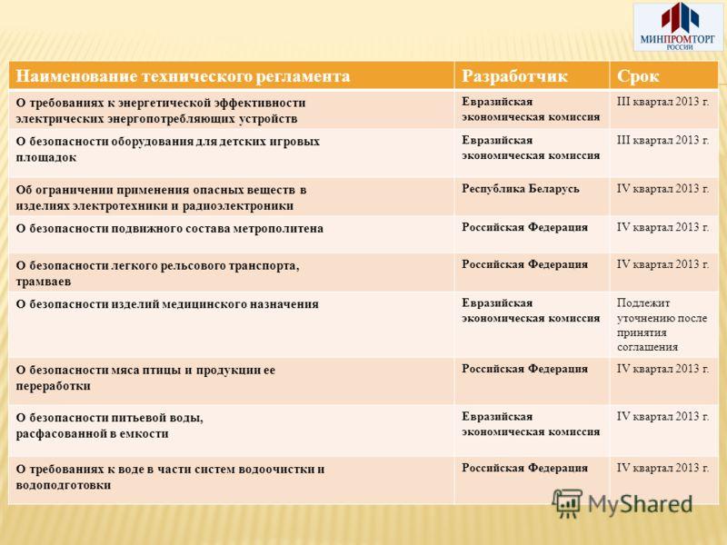 Наименование технического регламентаРазработчикСрок О требованиях к энергетической эффективности электрических энергопотребляющих устройств Евразийская экономическая комиссия III квартал 2013 г. О безопасности оборудования для детских игровых площадо