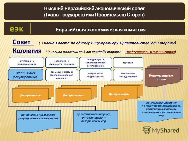 Совет ( 3 члена Совета по одному Вице-премьеру Правительства от Стороны) Коллегия ( 9 ч ленов Коллегии по 3 от каждой Стороны – Председатель и 8 Министров) Высший Евразийский экономический совет (Главы государств или Правительств Сторон) конкуренция