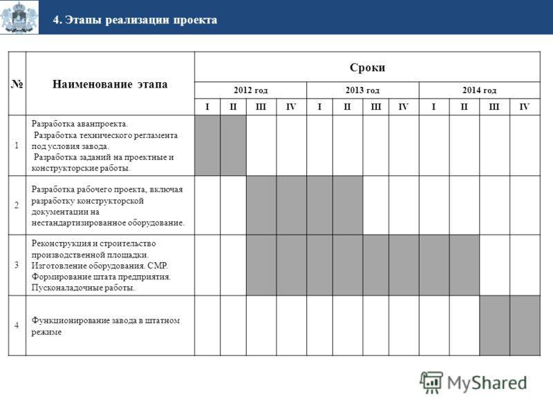 Наименование этапа Сроки 2012 год2013 год2014 год IIIIIIIVIIIIIIIVIIIIIIIV 1 Разработка аванпроекта. Разработка технического регламента под условия завода. Разработка заданий на проектные и конструкторские работы. 2 Разработка рабочего проекта, включ