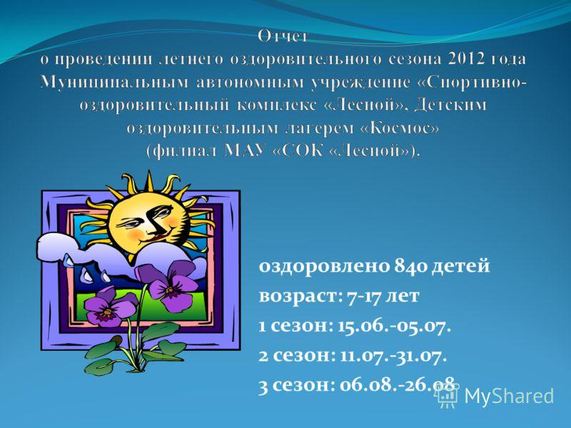 оздоровлено 840 детей возраст: 7-17 лет 1 сезон: 15.06.-05.07. 2 сезон: 11.07.-31.07. 3 сезон: 06.08.-26.08