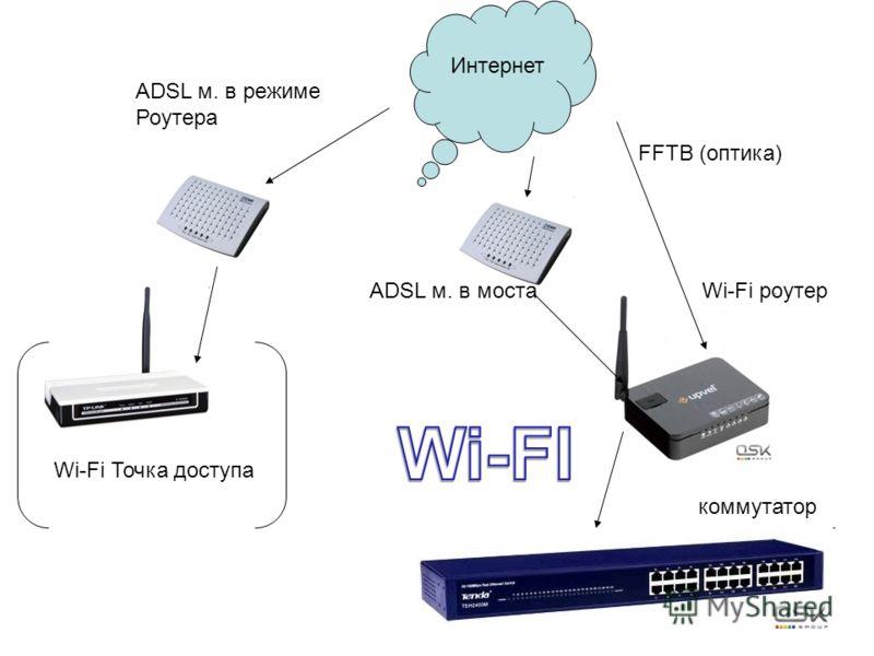 Wi-Fi Точка доступа Интернет ADSL м. в режиме Роутера FFTB (оптика) ADSL м. в моста коммутатор Wi-Fi роутер