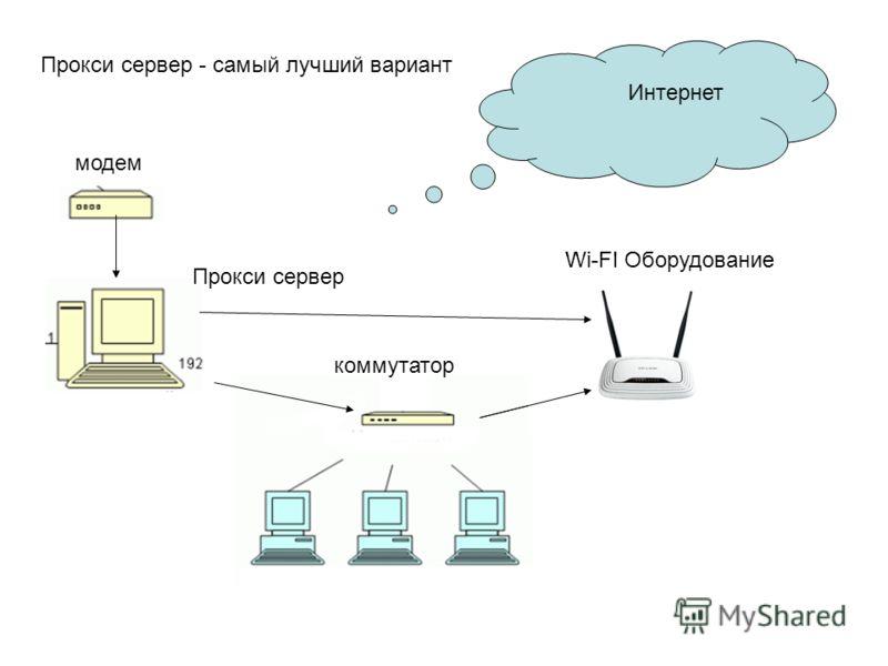 модем коммутатор Интернет Прокси сервер - самый лучший вариант Прокси сервер Wi-FI Оборудование
