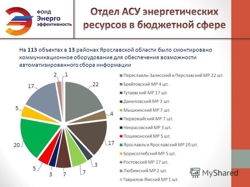 На 113 объектах в 13 районах Ярославской области было смонтировано коммуникационное оборудование для обеспечения возможности автоматизированного сбора информации