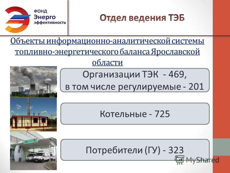 Объекты информационно-аналитической системы топливно-энергетического баланса Ярославской области Организации ТЭК - 469, в том числе регулируемые - 201 Котельные - 725 Потребители (ГУ) - 323