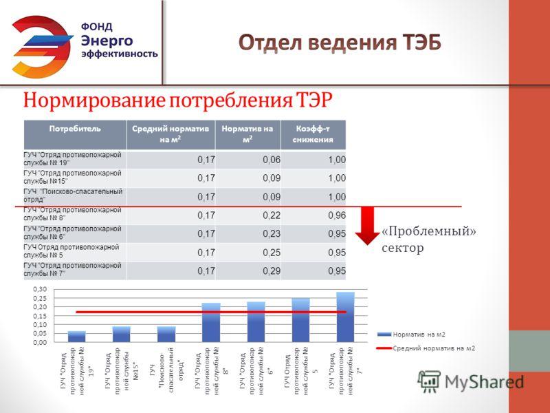 Нормирование потребления ТЭР ПотребительСредний норматив на м 2 Норматив на м 2 Коэфф-т снижения ГУЧ