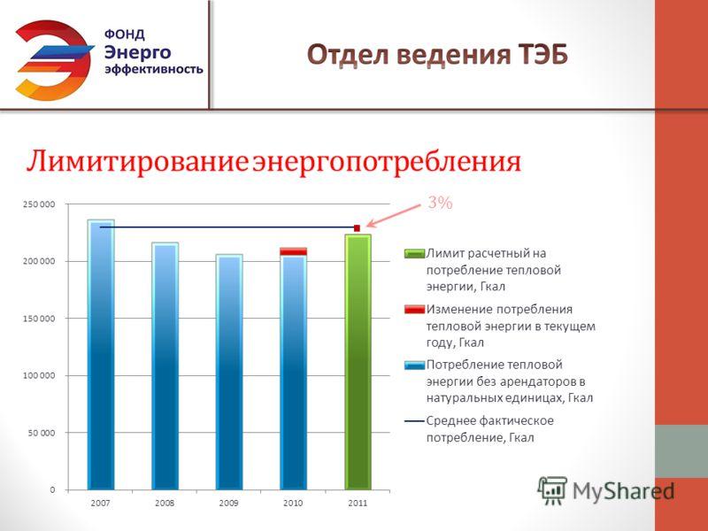 Лимитирование энергопотребления 3%