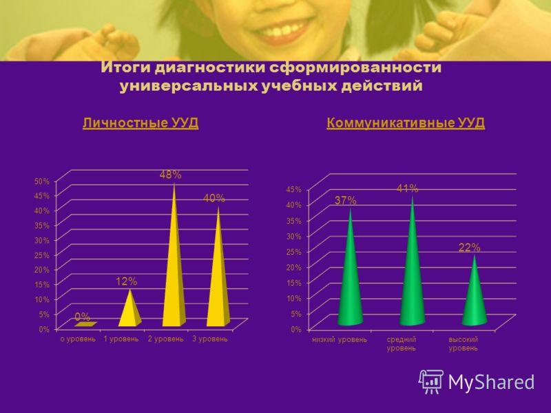 Итоги диагностики сформированности универсальных учебных действий Личностные УУДКоммуникативные УУД