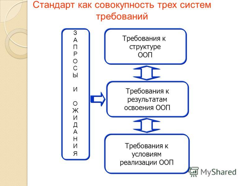 ЗАПРОСЫИОЖИДАНИЯЗАПРОСЫИОЖИДАНИЯ Требования к структуре ООП Требования к результатам освоения ООП Требования к условиям реализации ООП Стандарт как совокупность трех систем требований
